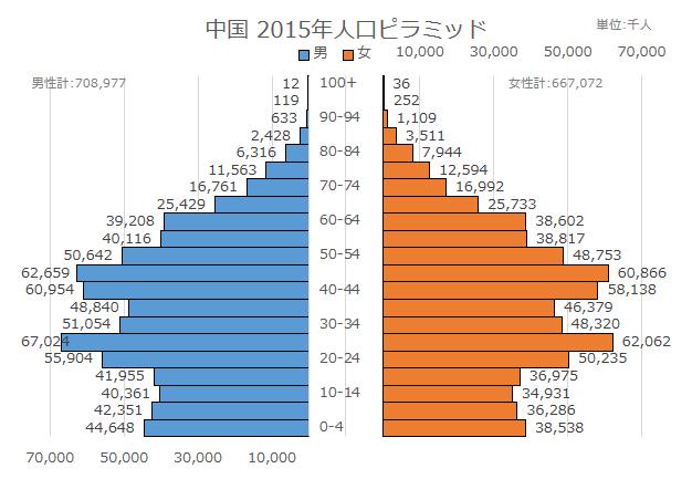 日本と中国の人口ピラミッド | ...