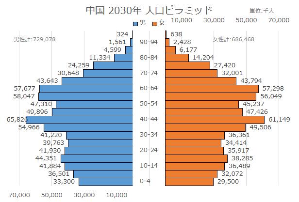 %e4%b8%ad%e5%9b%bd%e3%83%94%e3%83%a9%e3%83%9f%e3%83%83%e3%83%892030